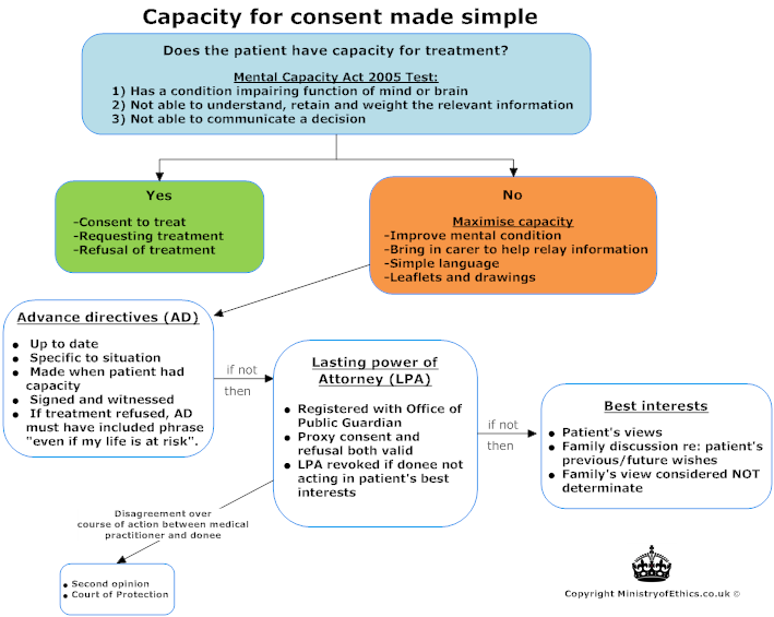what steps to take if consent cannot be established If you have gone through these steps and decide to get the this is not quite accurate informed consent is the process and actions that take place as you learn.