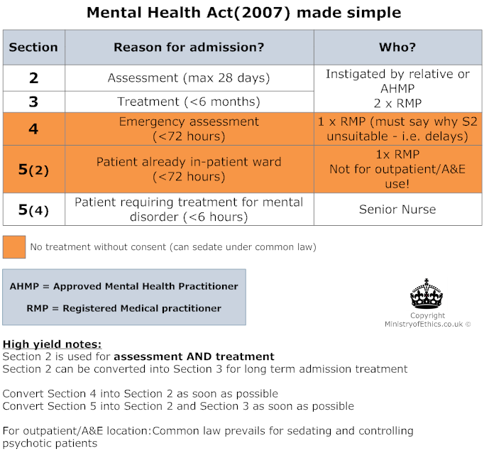 mental health act The act mental health act is the only one to specifically provide for the appointment of a separate representative for a child or young person in the context of court proceedings under the act - where it appears to the court that such.